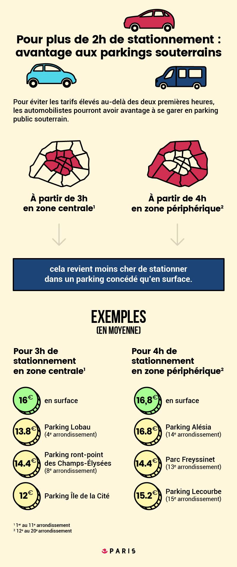 Le stationnement se réforme pour améliorer les services aux Parisiens  Infographie 2