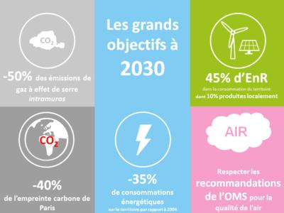 Plan climat objectifs 2030