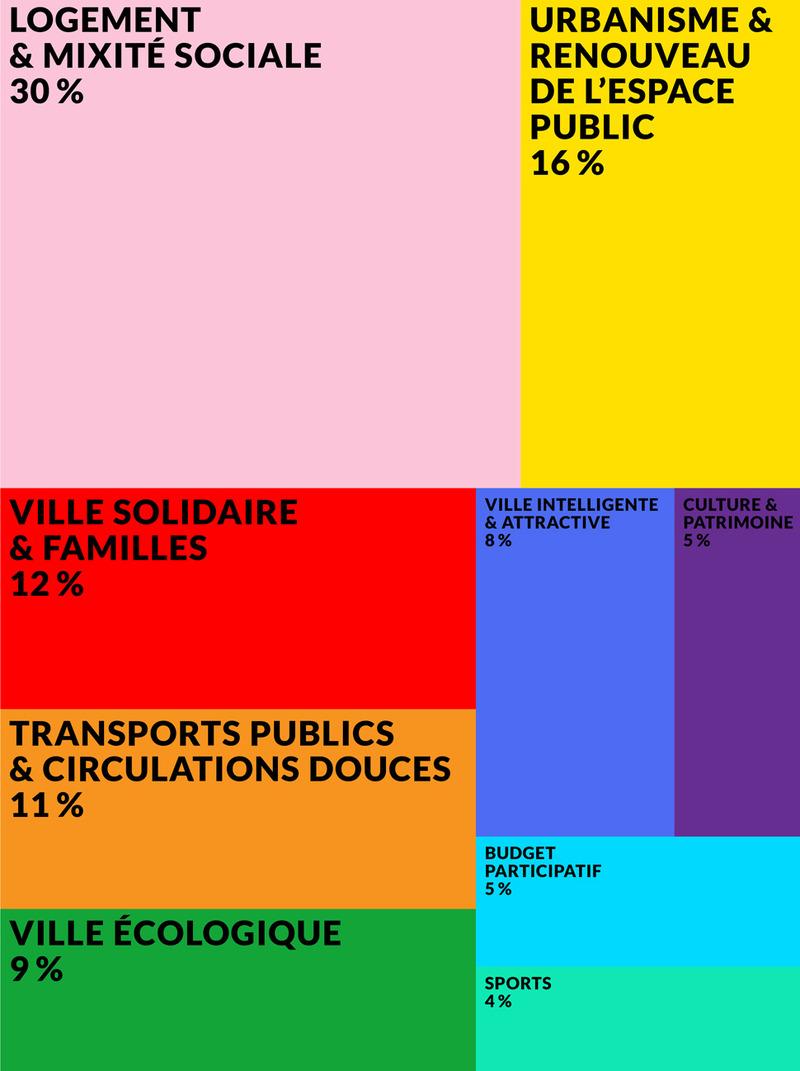 Calendrier Budgetaire.Le Budget A Paris Comment Ca Marche Ville De Paris