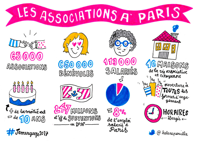 associations à Paris