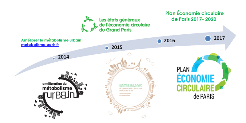 Stratégie de la Ville pour l'économie circulaire