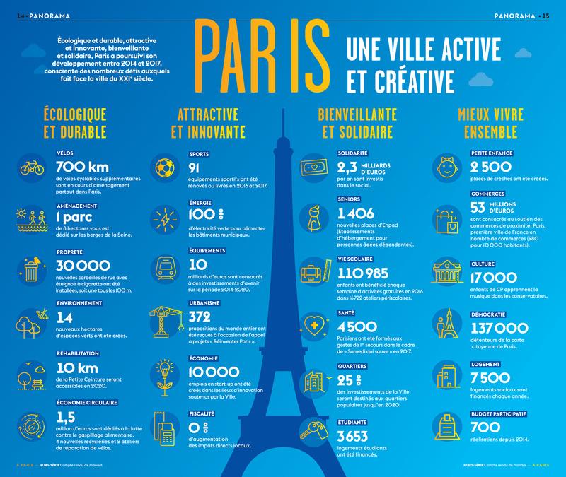 Infographie mi-mandat: Paris, une ville active et créative