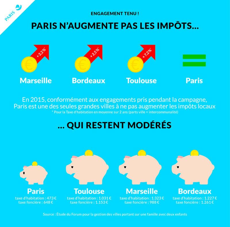Paris n'augmente pas les impôts