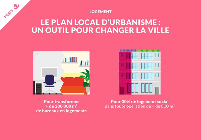 Infographie PLU: un outil pour changer la ville