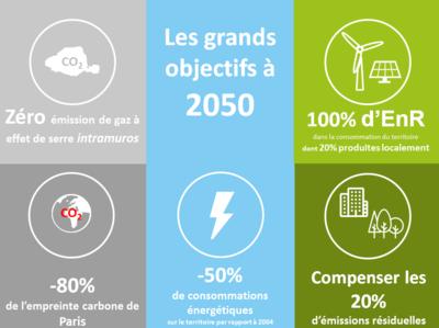 Plan climat objectifs 2050