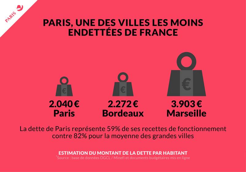 Paris une des villes les moins endettées de France