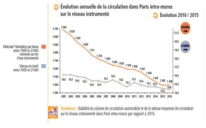 Evolution annuelle de la circulation dans Paris intramuros  (bilan des déplacements 2016)