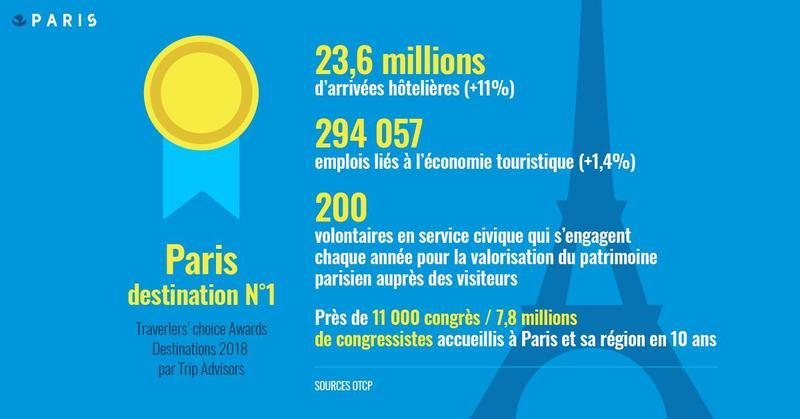 Infographie: Paris capitale mondiale du tourisme