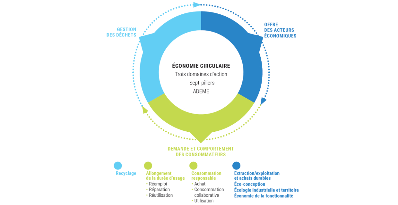 Cycle économie circulaire