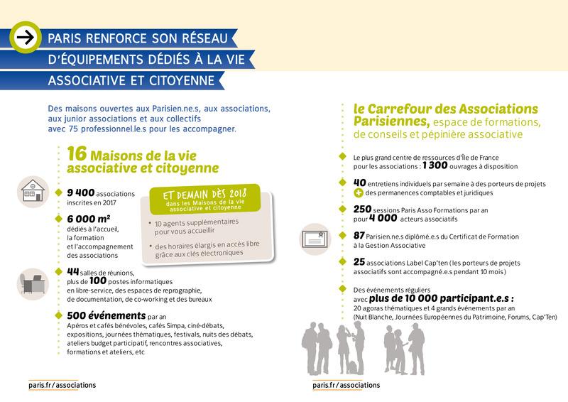 Paris renforce son réseau d'équipements dédiés à la vie associative et citoyenne