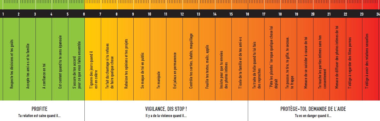 Règle violentomètre 2019