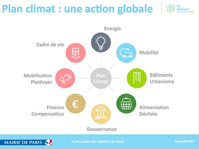 Plan climat : une action globale