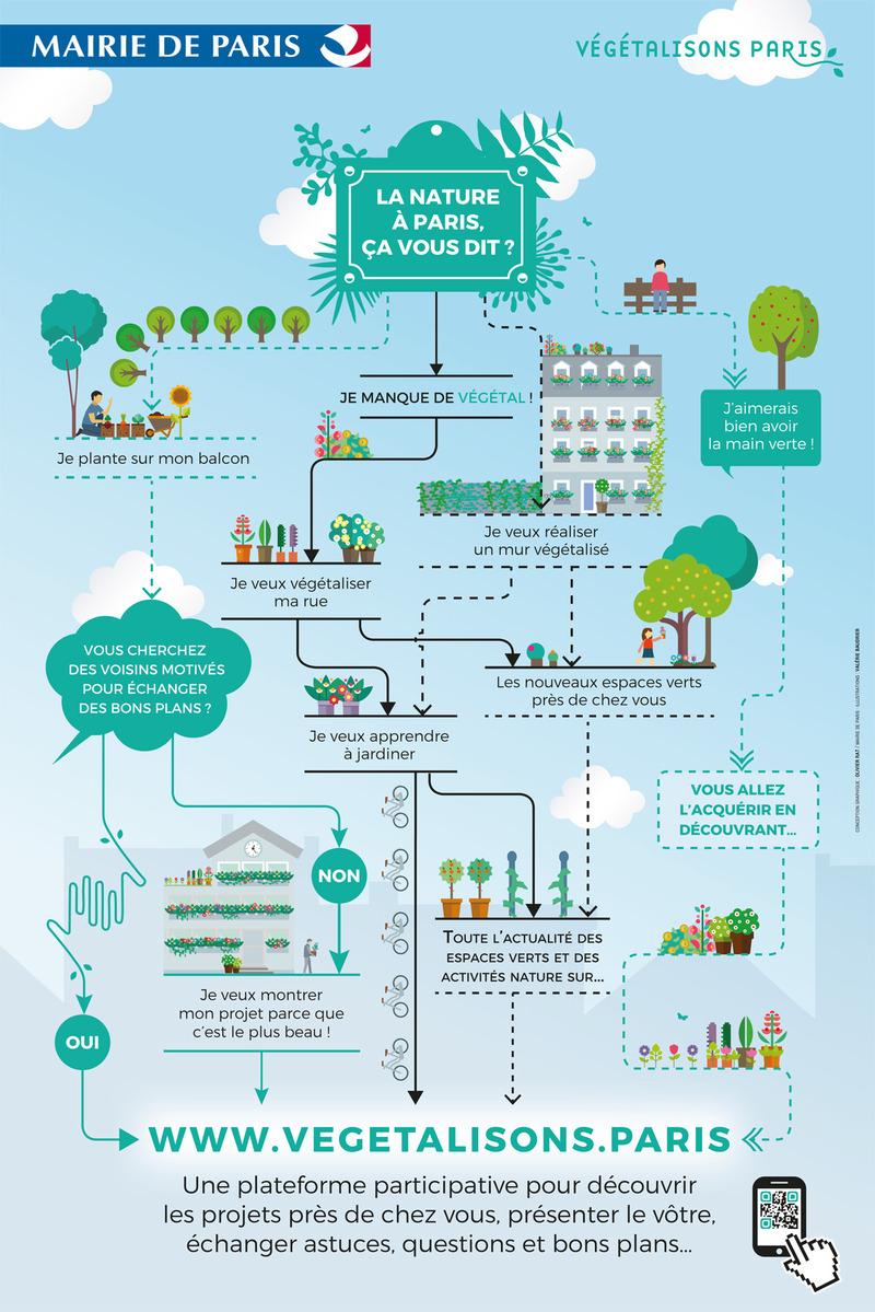 Affiche Végétalisons Paris : la nature à Paris, ça vous dit ?