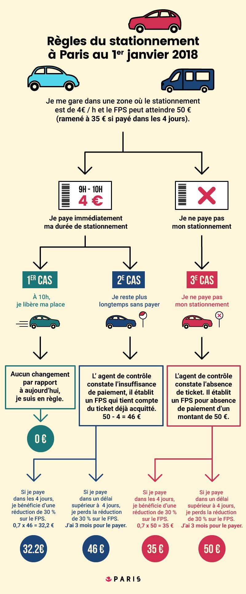 Règles du stationnement à Paris au 1er janvier 2018