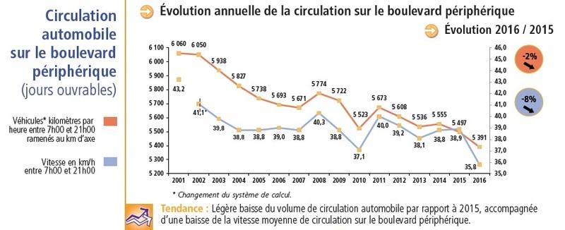 Evolution annuelle de la circulation sur le boulevard périphérique (bilan des déplacements 2016)