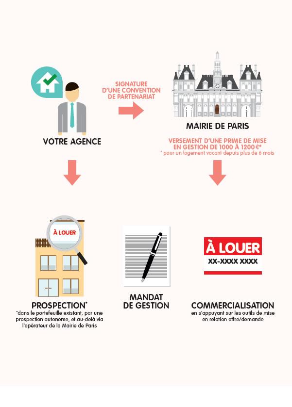 Multiloc, acteurs immobiliers