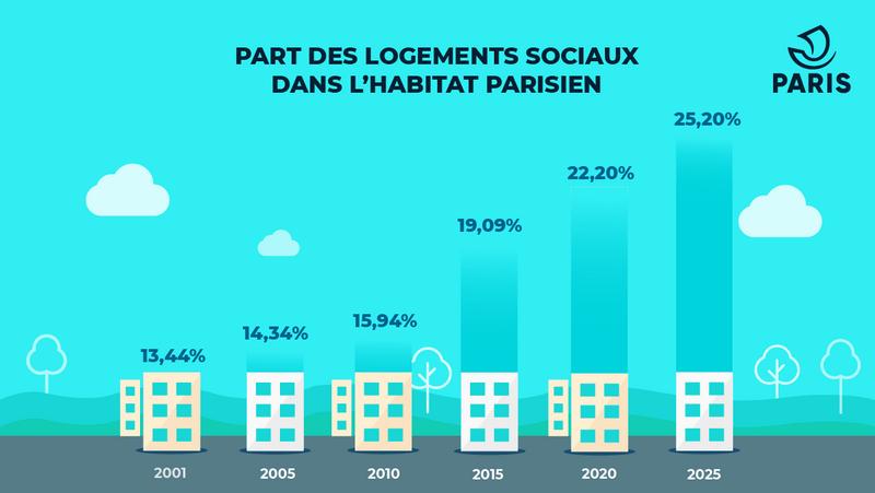 part des logements sociaux à paris