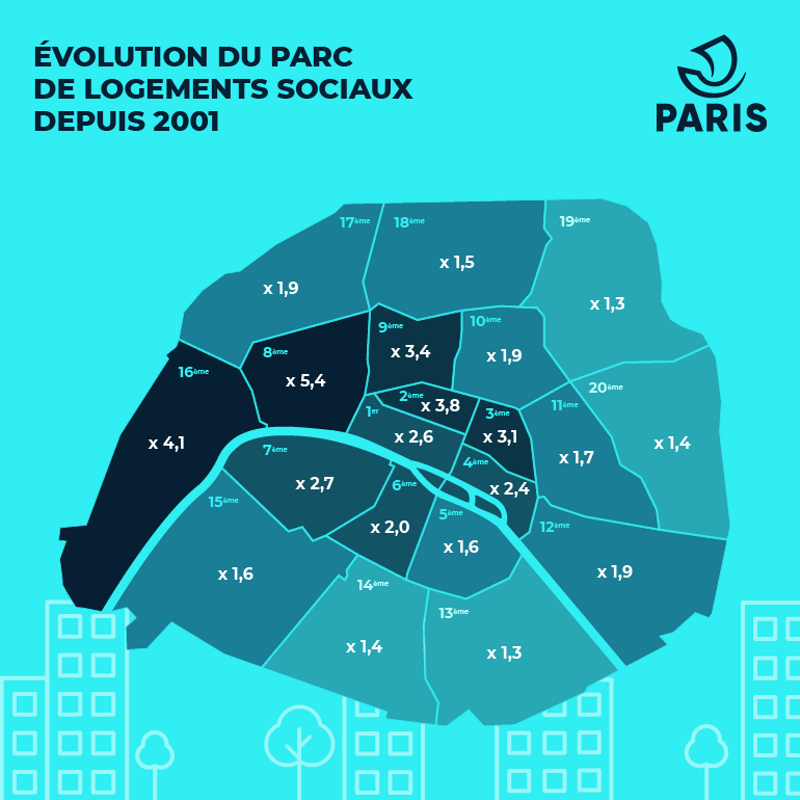 évolution parc logements
