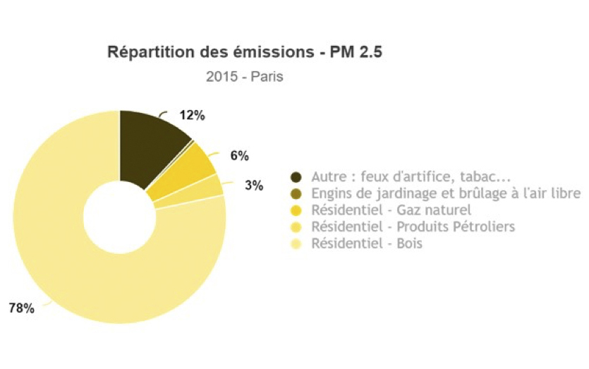 Repartition des emissions