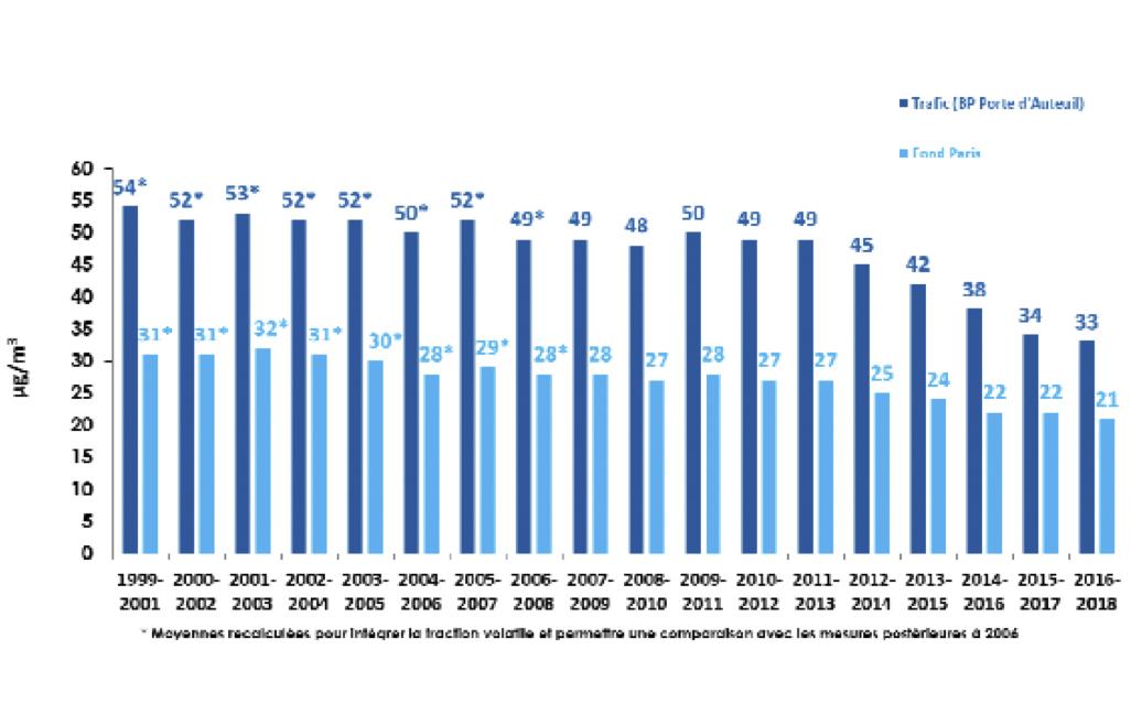 Évolution de la concentration moyenne en PM10