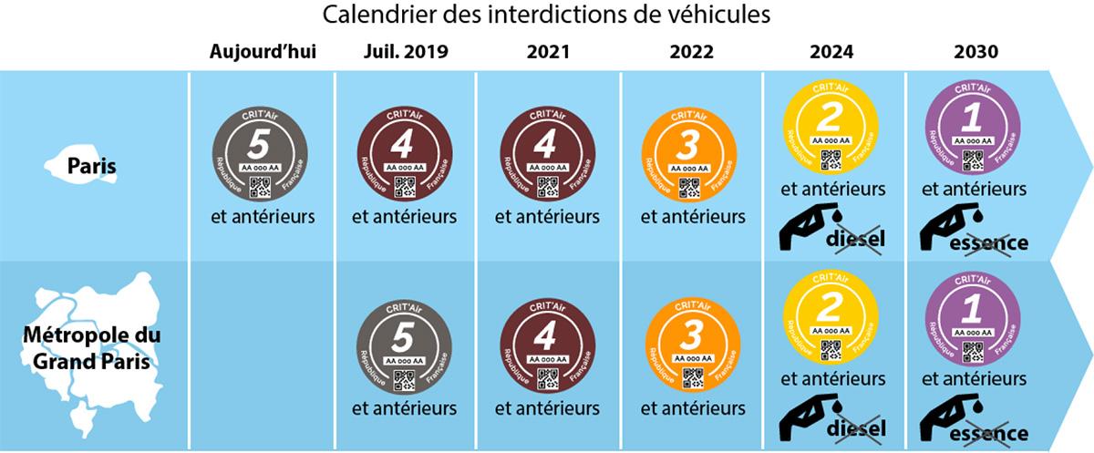 Calendrier des interdictions de véhicules