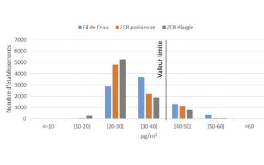 Nombre d'établissements par tranche de concentrations en NO2 sur Paris et la petite couronne