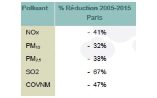 Evolution des emissions (2005-2015)