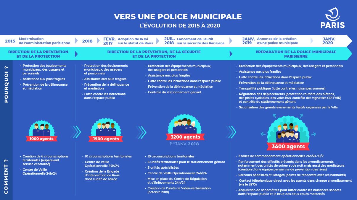 Vers une police municipale - L'évolution de 2015-2020