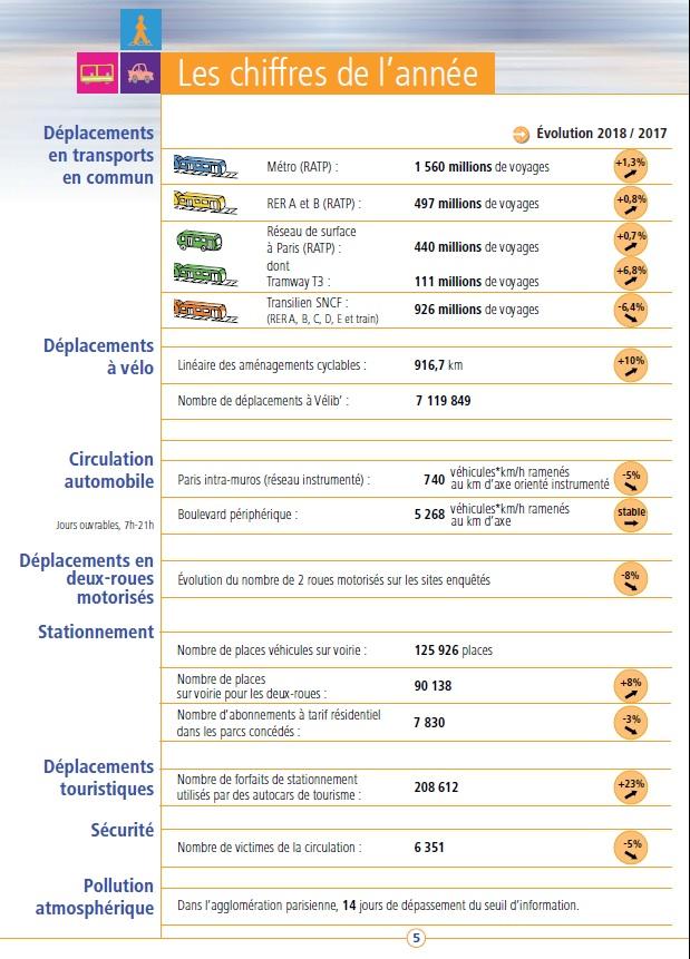Synthèse des chiffres et données 2017-2018 issue du bilan des déplacements 2018