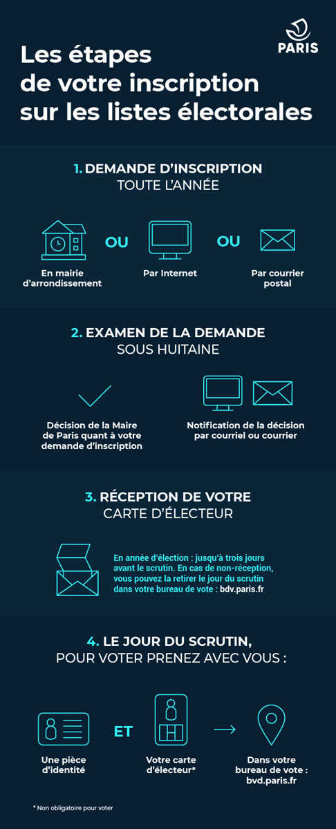 Elections - Infographie mode d'emploi