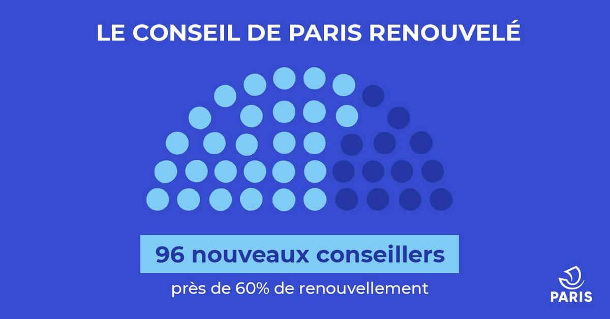 Infographie sur le Conseil de Paris renouvelé. 96 nouveaux conseilleurs. Près de 60% de renouvellement.