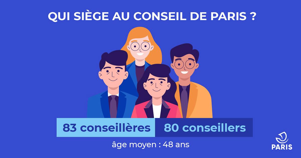 Infographie Qui siège au Conseil de Paris. 83 conseillères, 80 conseillers. Âge moyen : 48 ans.