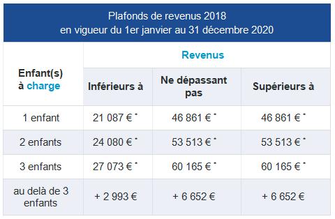Prise en charge des cotisations sociales (salariales et patronales) · 2020