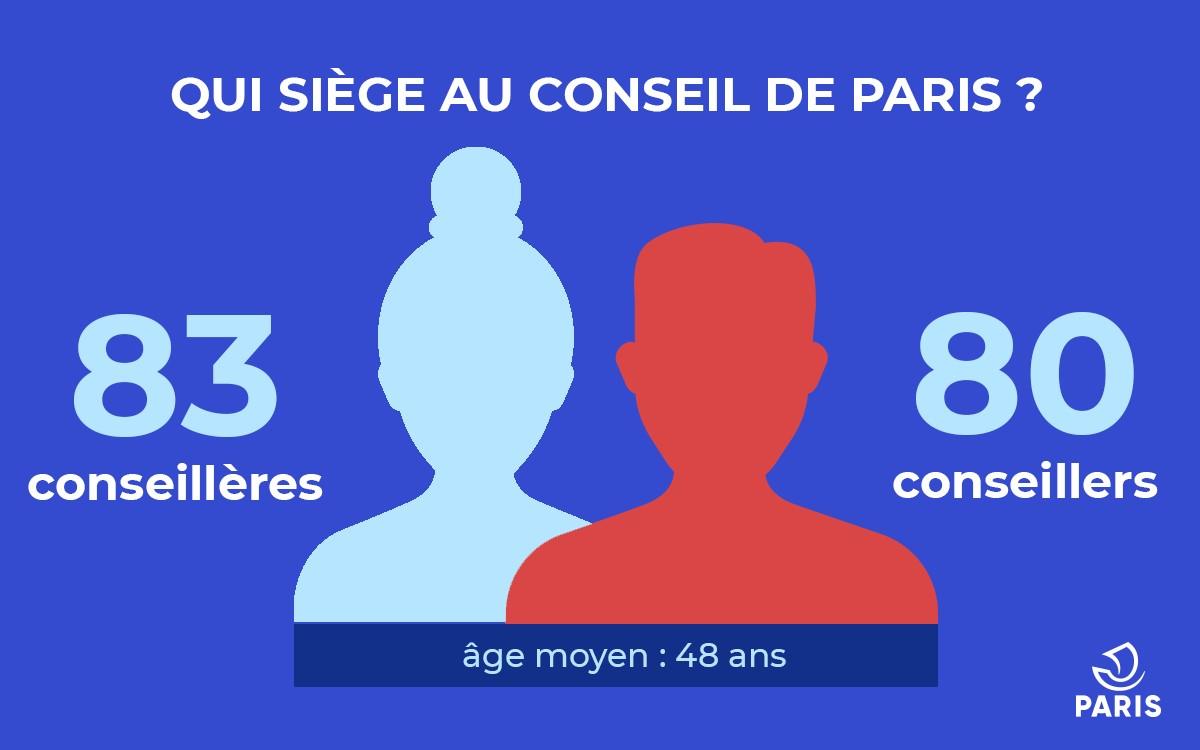 Le Conseil de Paris est composé de 83 conseillères municipales et 80 conseillers municipaux.