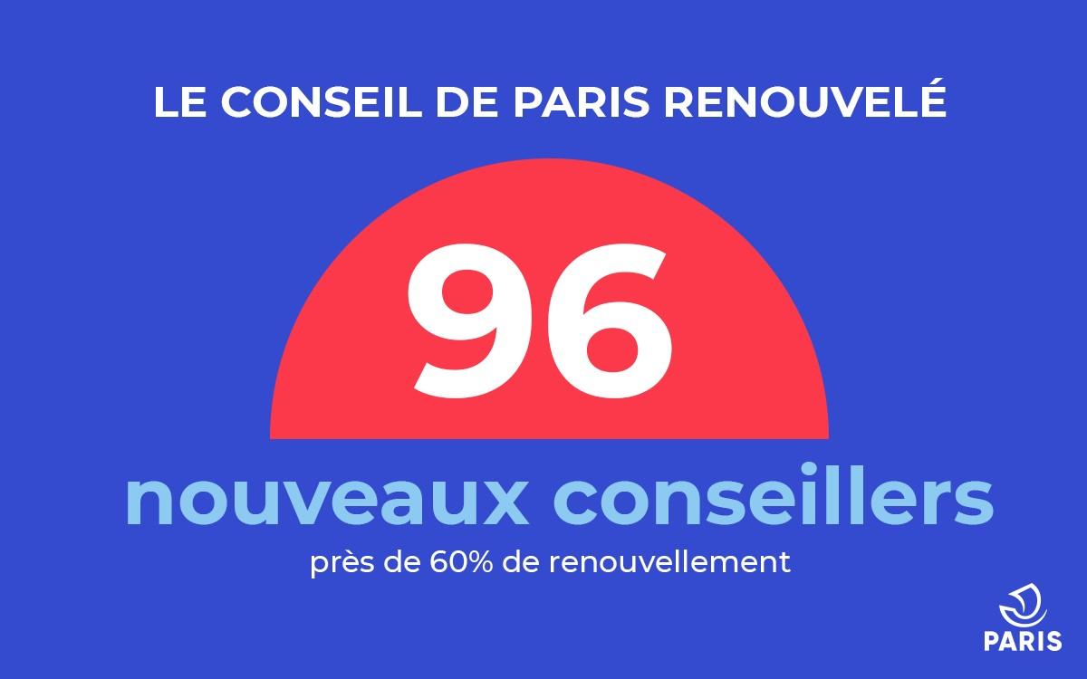 Le nouveau Conseil de Paris, élu le 28 juin 2020, comprend 96 nouveaux conseillers sur 163.