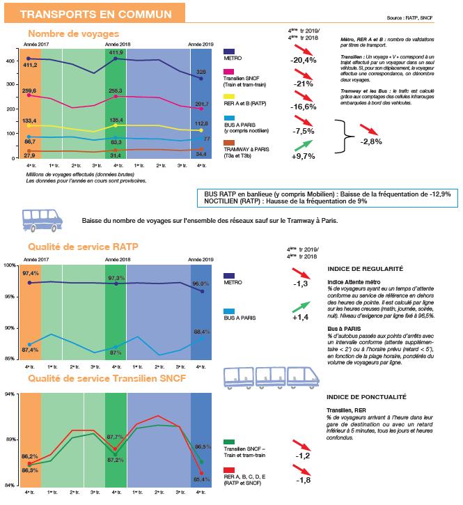 chiffres Transports en commun 2020