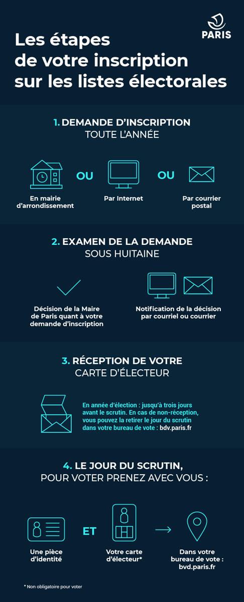 Infographie expliquant les étapes pour s'inscrire sur les listes électorales