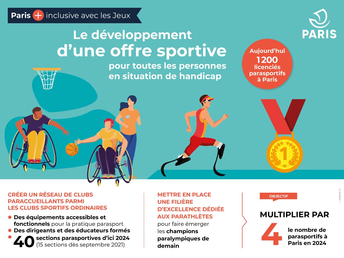 Le développement d'une offre sportive pour toutes les personnes en situation de handicap