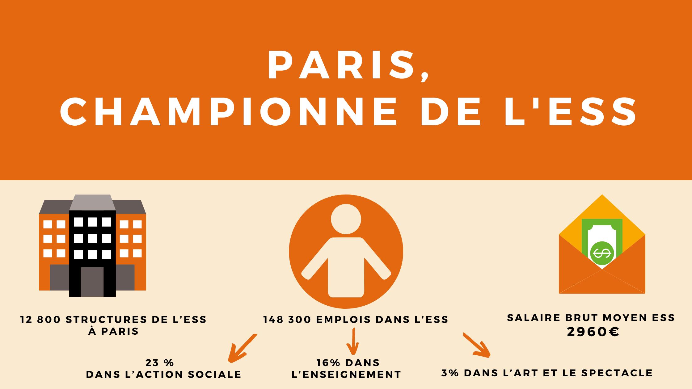 infographie Paris championne de l'ESS