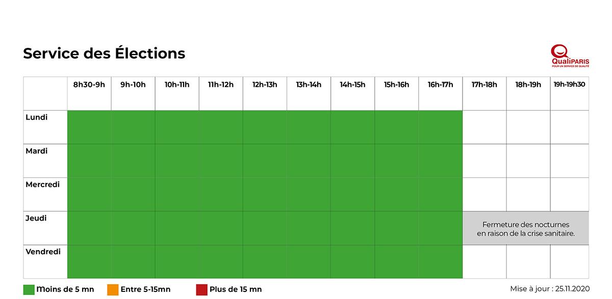 Tableau des délais d'attente du service des élections