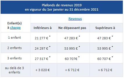 Plafonds de revenus en vigueur pour l'année 2021