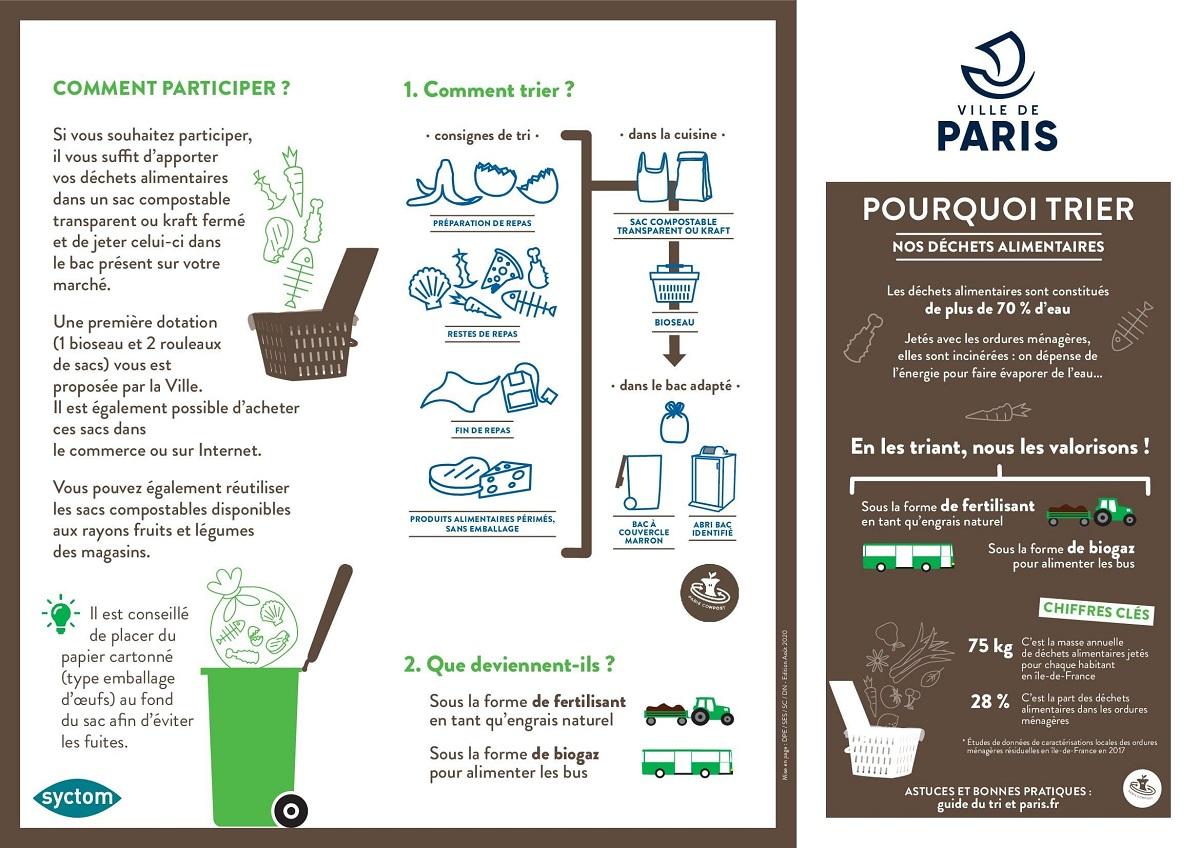 Affiche Collecte des déchets alimentaires