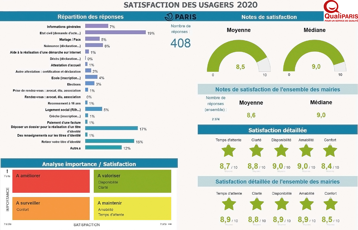 Mesure de la satisfaction des usagers portant sur la fréquentation des services à la population en 2020