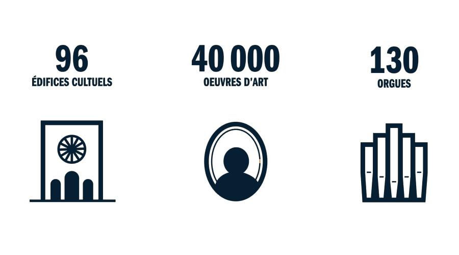 La richesse du patrimoine cultuel parisien