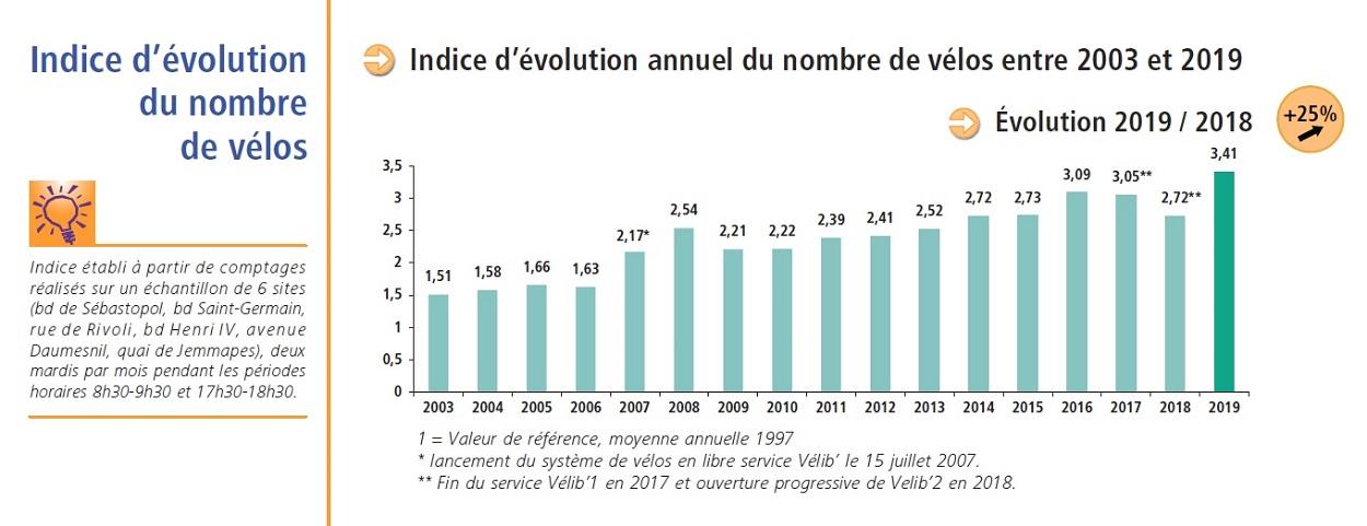 Bilan des déplacements - Evolution du nombre de vélos 2008-2019