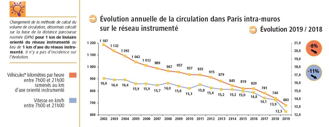 Bilan des déplacements - Evolution annuelle de la circulation 2018-2019