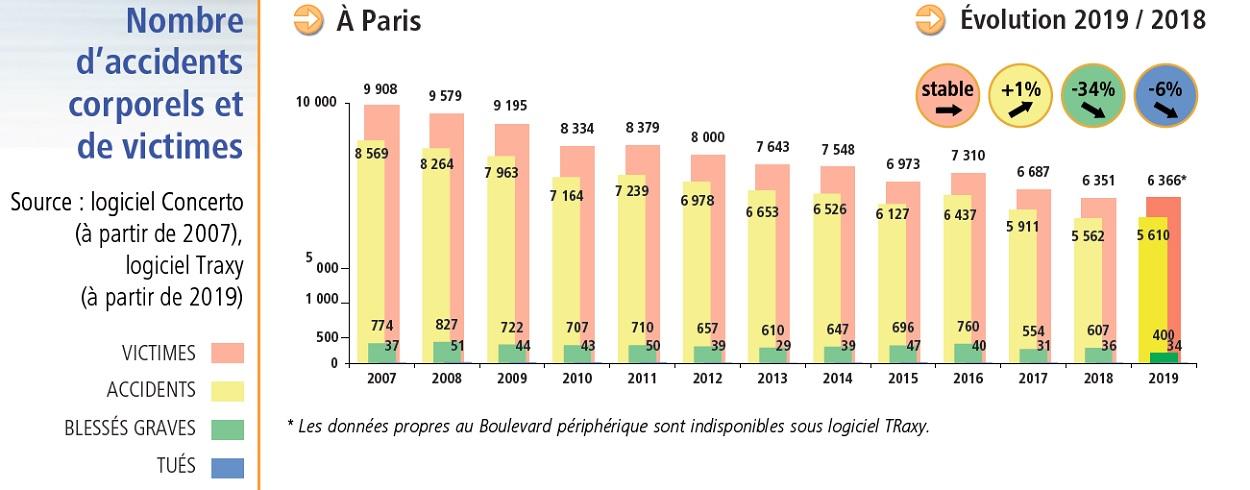 Bilan des déplacements - Evolution sécurité des déplacements 2018-2019