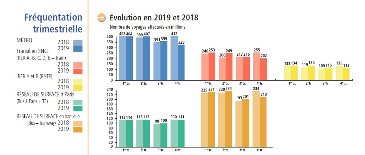 Bilan des déplacements - fréquentation trimestrielle transports en commun 2018 - 2019 v2