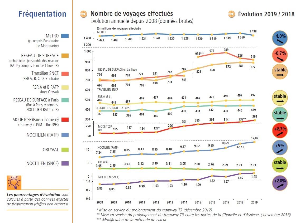 Bilan des Déplacements - Evolution transports en commun 2008-2019