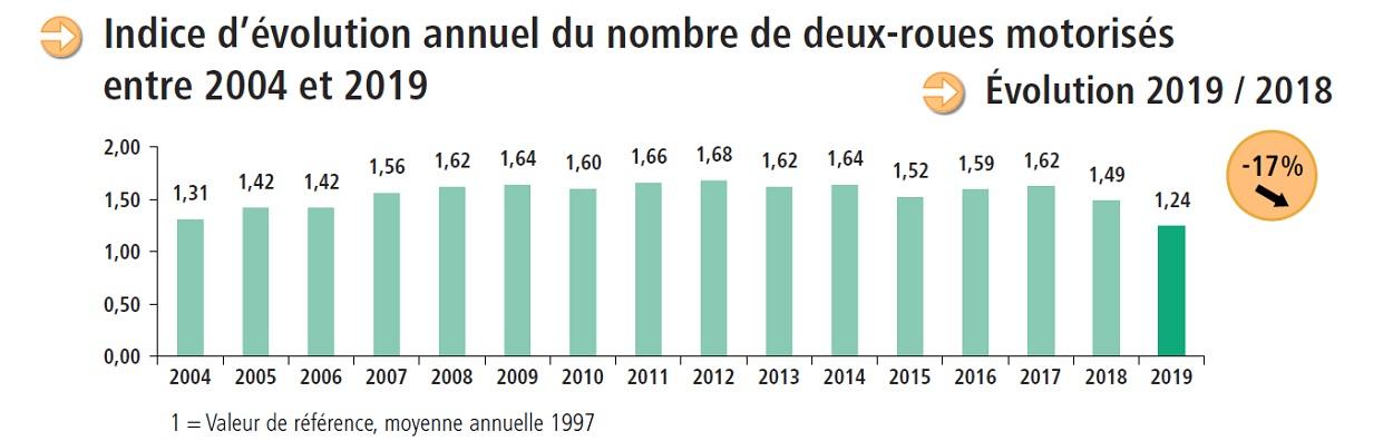 Bilan des déplacements - Evolution annuelle du nombre de 2 rous motorisés 2004-2019